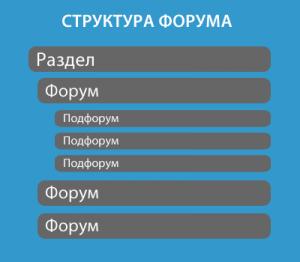 структура форума