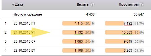 Статистика форума